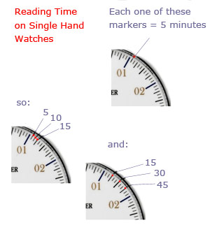 How to read Single Hand watchess