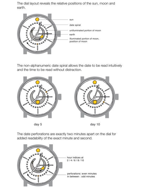 Ochs and Junior Moonphase Dial explanation